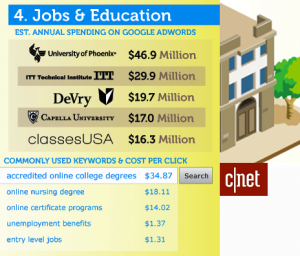 detail from c|net infographic on CPC