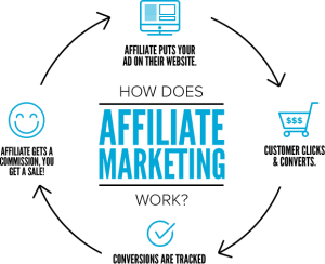 Affiliate Marketing infographic -Courtesy of Adgaem.com