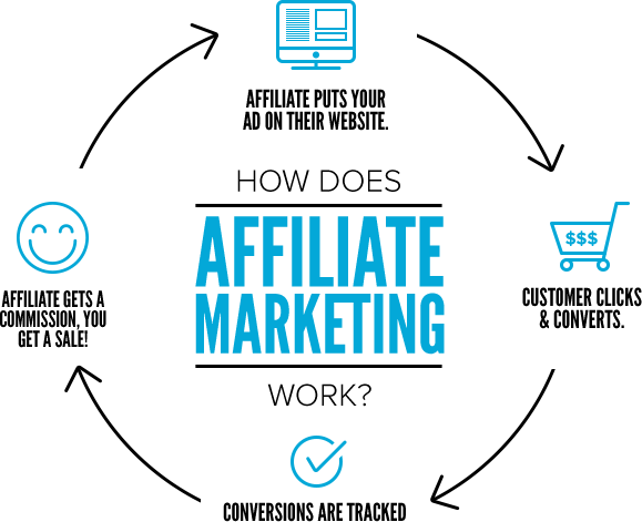 Affiliate Marketing Defined