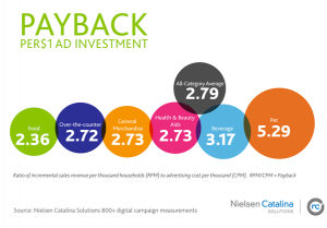 ad payback - courtesy of Nielsen Catalina Solutions