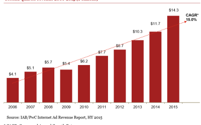 IAB: US Internet Ad Revenues Up in 2015